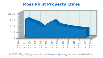 Moss Point Property Crime