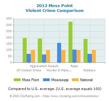 Moss Point Violent Crime vs. State and National Comparison