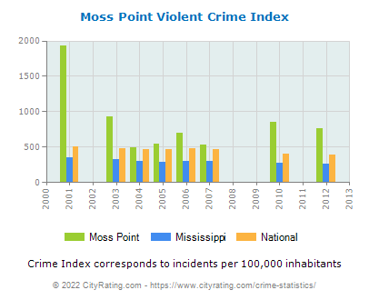 Moss Point Violent Crime vs. State and National Per Capita