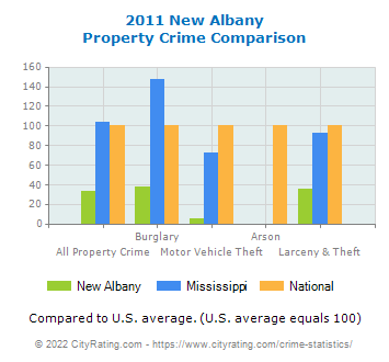 New Albany Property Crime vs. State and National Comparison