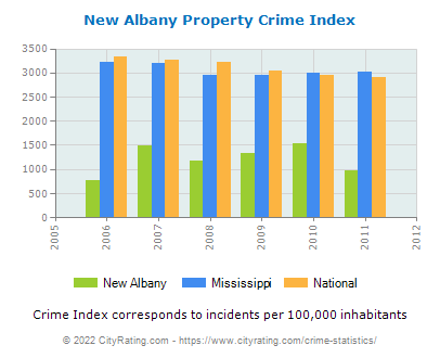 New Albany Property Crime vs. State and National Per Capita