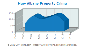 New Albany Property Crime