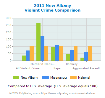 New Albany Violent Crime vs. State and National Comparison