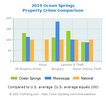 Ocean Springs Property Crime vs. State and National Comparison