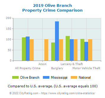 Olive Branch Property Crime vs. State and National Comparison