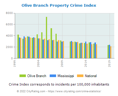 Olive Branch Property Crime vs. State and National Per Capita