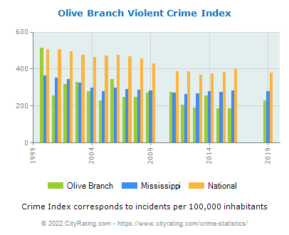 Olive Branch Violent Crime vs. State and National Per Capita