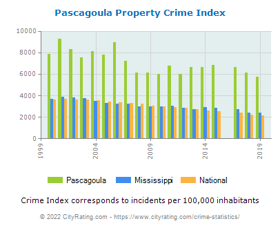 Pascagoula Property Crime vs. State and National Per Capita