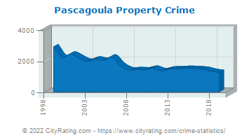 Pascagoula Property Crime