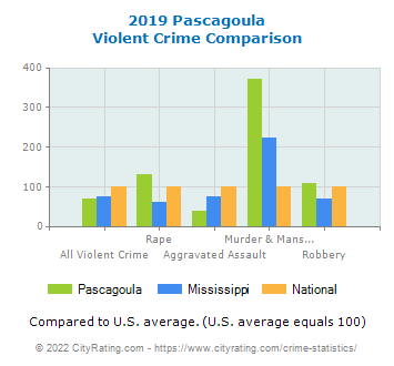 Pascagoula Violent Crime vs. State and National Comparison