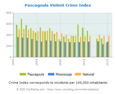 Pascagoula Violent Crime vs. State and National Per Capita