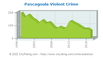 Pascagoula Violent Crime