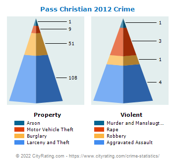 Pass Christian Crime 2012