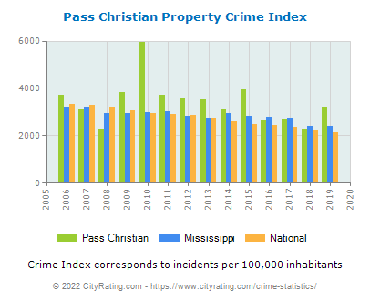 Pass Christian Property Crime vs. State and National Per Capita