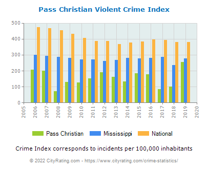 Pass Christian Violent Crime vs. State and National Per Capita