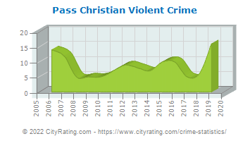 Pass Christian Violent Crime
