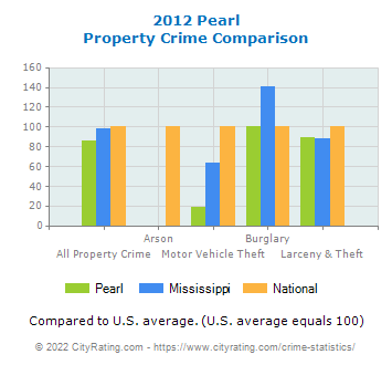 Pearl Property Crime vs. State and National Comparison