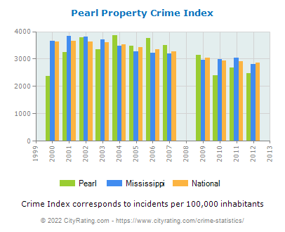 Pearl Property Crime vs. State and National Per Capita