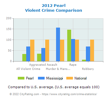 Pearl Violent Crime vs. State and National Comparison