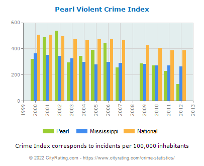 Pearl Violent Crime vs. State and National Per Capita