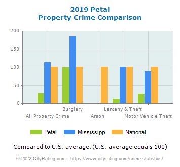 Petal Property Crime vs. State and National Comparison