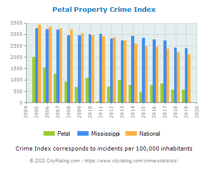Petal Property Crime vs. State and National Per Capita