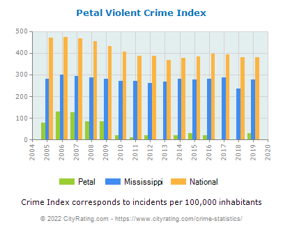 Petal Violent Crime vs. State and National Per Capita