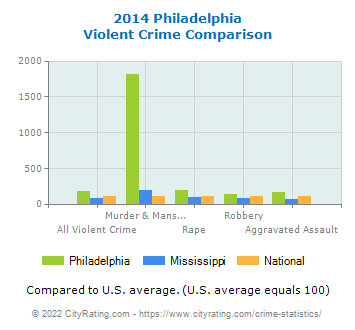 Philadelphia Violent Crime vs. State and National Comparison