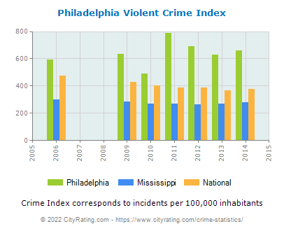 Philadelphia Violent Crime vs. State and National Per Capita