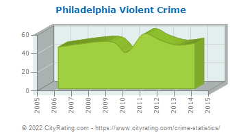 Philadelphia Violent Crime