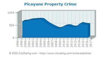 Picayune Property Crime