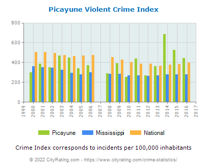 Picayune Violent Crime vs. State and National Per Capita