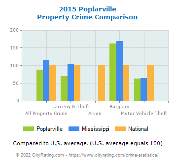 Poplarville Property Crime vs. State and National Comparison