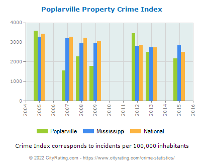 Poplarville Property Crime vs. State and National Per Capita