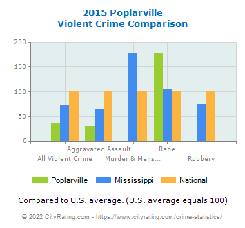 Poplarville Violent Crime vs. State and National Comparison