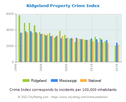 Ridgeland Property Crime vs. State and National Per Capita