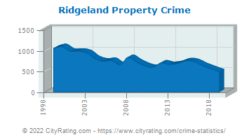 Ridgeland Property Crime