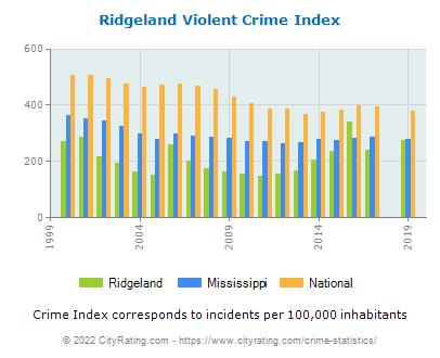 Ridgeland Violent Crime vs. State and National Per Capita