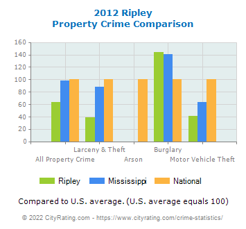 Ripley Property Crime vs. State and National Comparison
