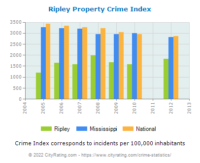 Ripley Property Crime vs. State and National Per Capita