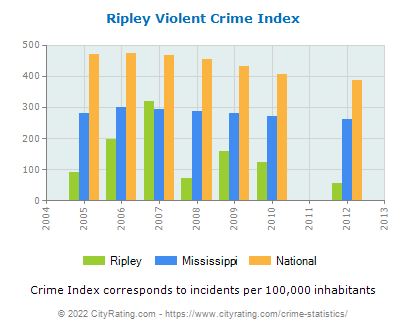 Ripley Violent Crime vs. State and National Per Capita