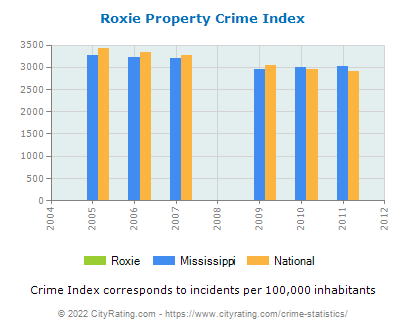 Roxie Property Crime vs. State and National Per Capita