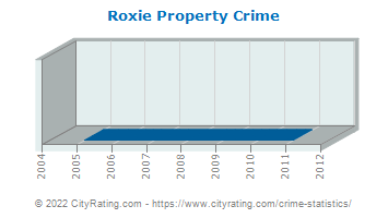 Roxie Property Crime