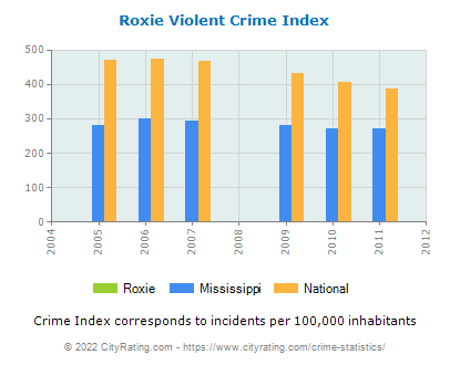 Roxie Violent Crime vs. State and National Per Capita