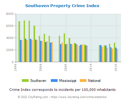 Southaven Property Crime vs. State and National Per Capita