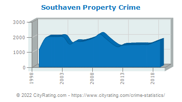 Southaven Property Crime