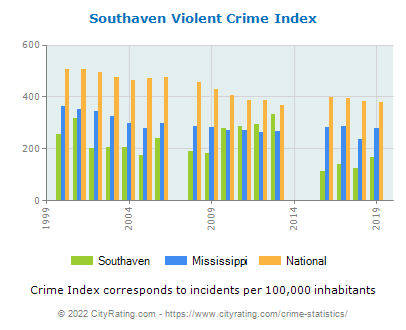 Southaven Violent Crime vs. State and National Per Capita