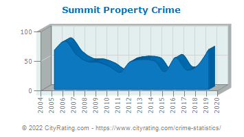 Summit Property Crime