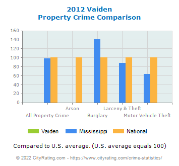 Vaiden Property Crime vs. State and National Comparison