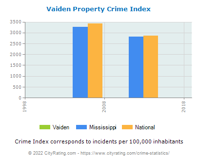 Vaiden Property Crime vs. State and National Per Capita